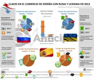 Infografia Anticipa 360 España Rusia Ucrania