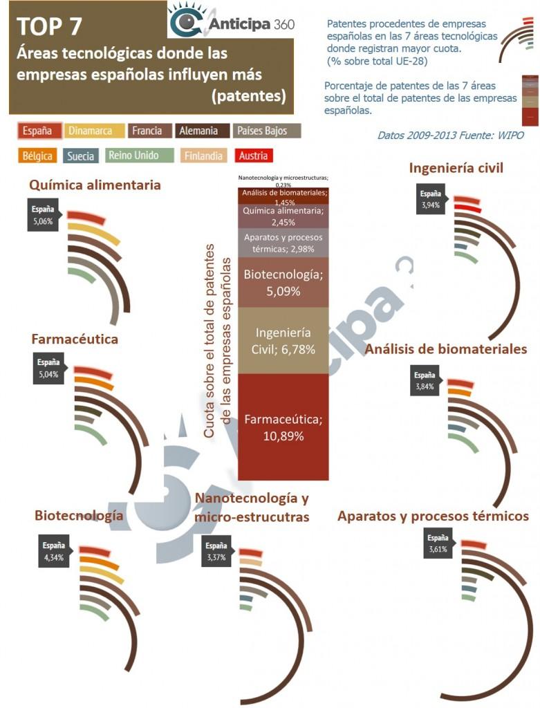 Antcipa 360 Innovación patentes