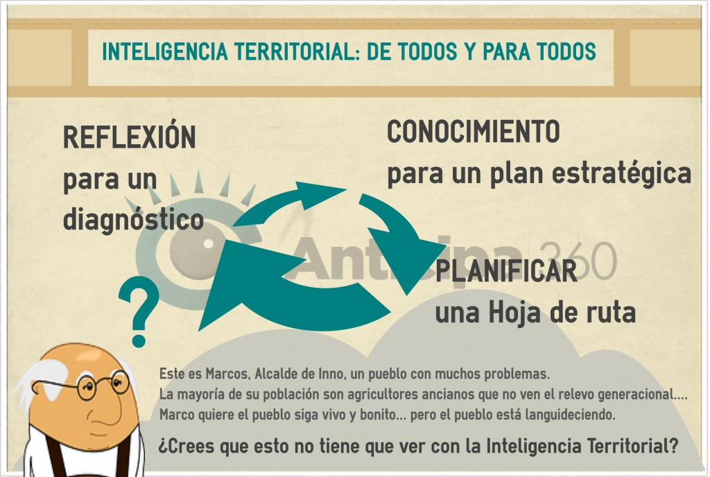 Inteligencia Territorial Anticipa 360