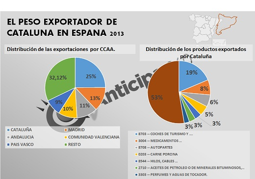 Anticipa 360 Infogr_ Cataluña España Exportacion