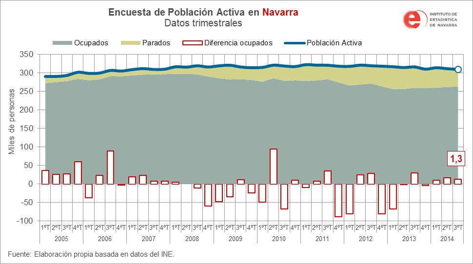 Anticipa 360 Navarra_EPA