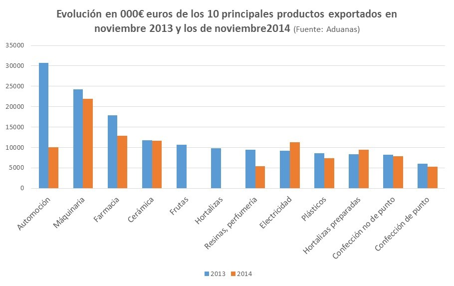 ExportacionesRusia_1_Anticipa360