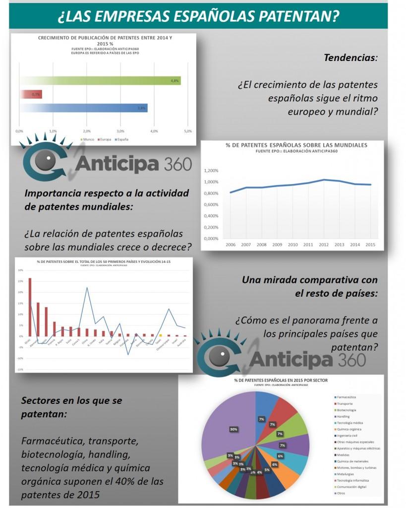 Patentes españolas Anticipa 360
